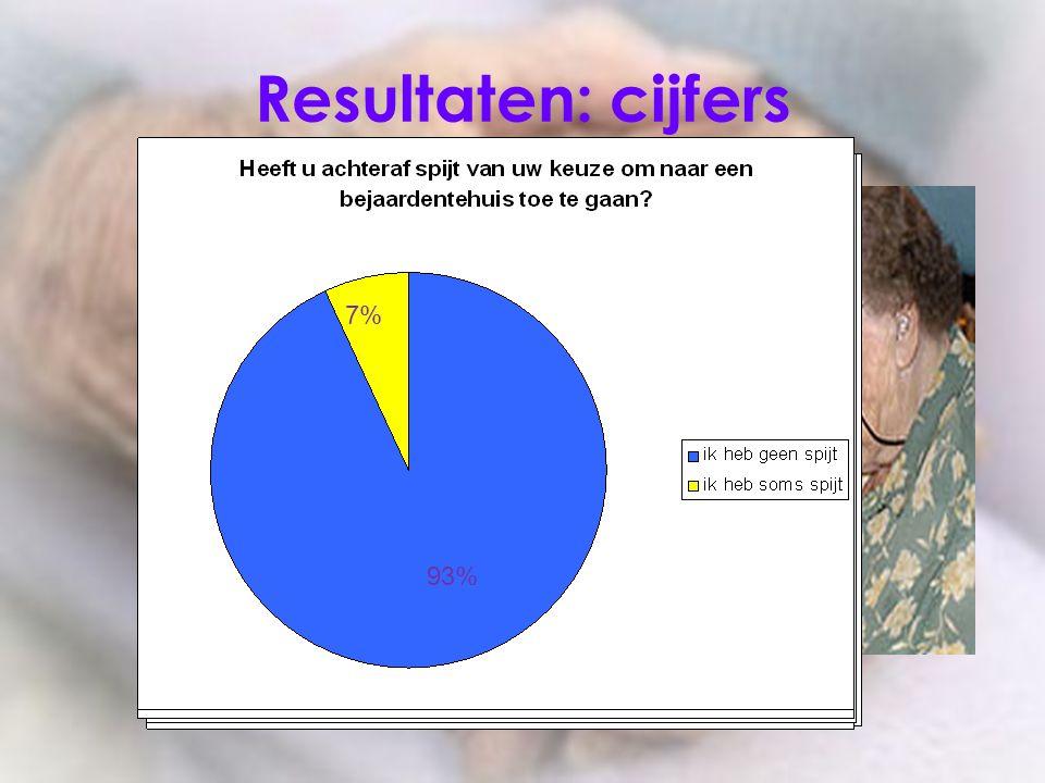 Resultaten: cijfers 7% 7% 7% 13% 40% 40% 47% 53% 60% 53% 93% 93% 87%