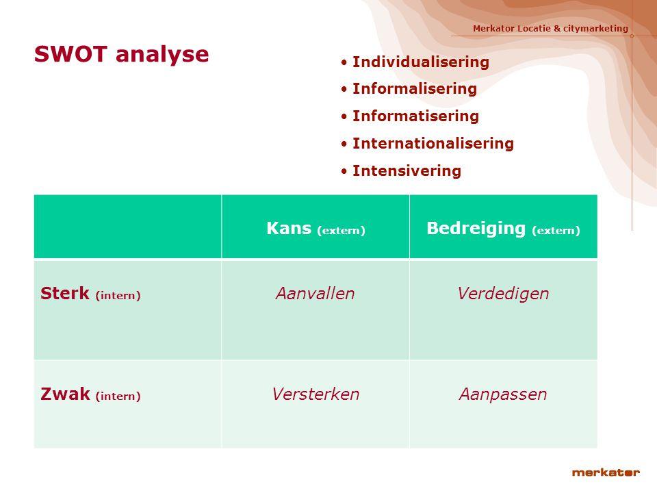 SWOT analyse Kans (extern) Bedreiging (extern) Sterk (intern)