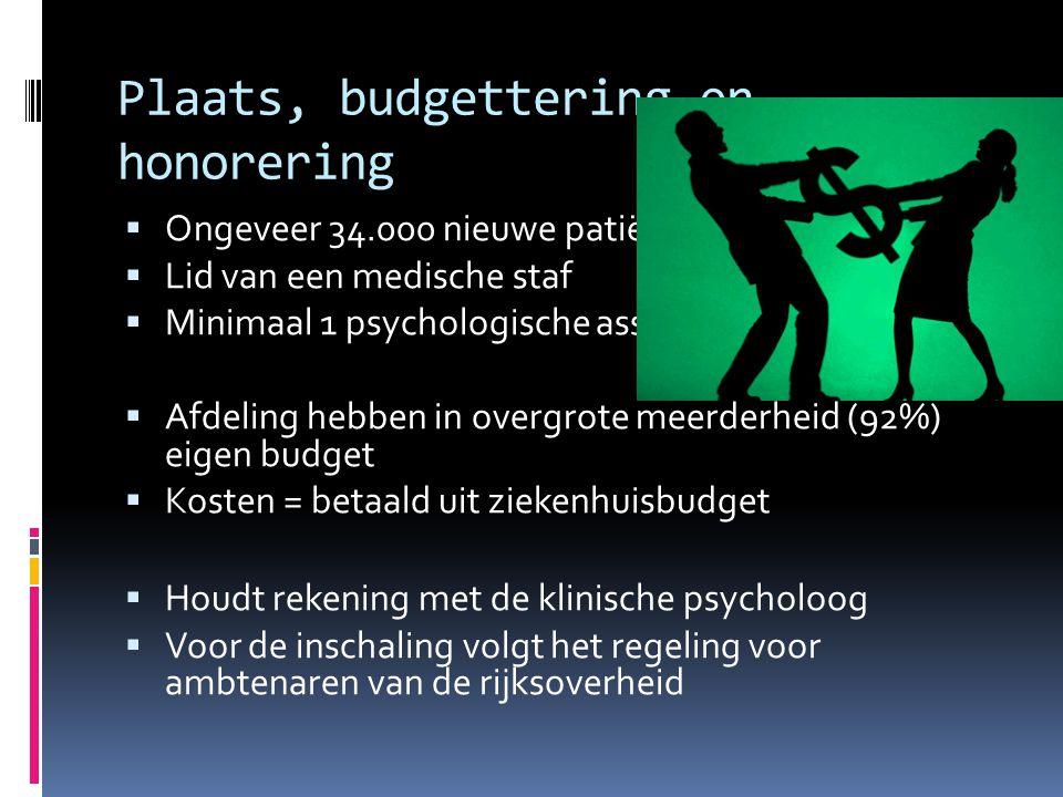 Plaats, budgettering en honorering