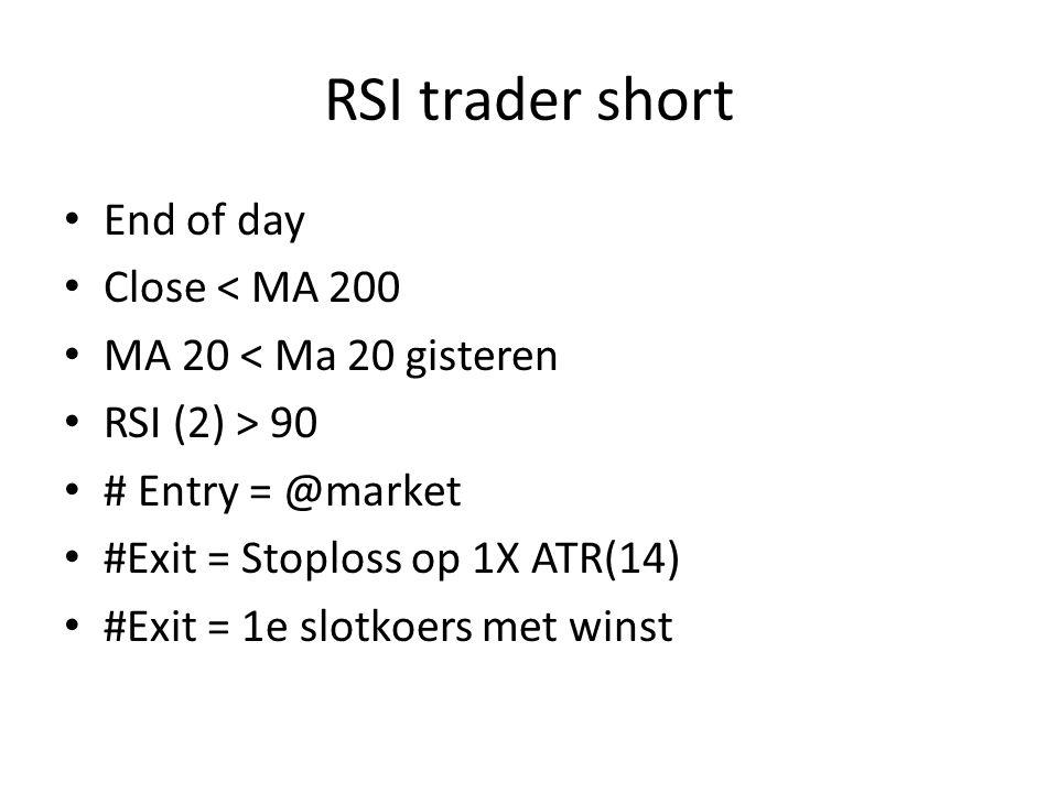 RSI trader short End of day Close < MA 200