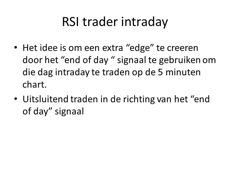 RSI trader intraday