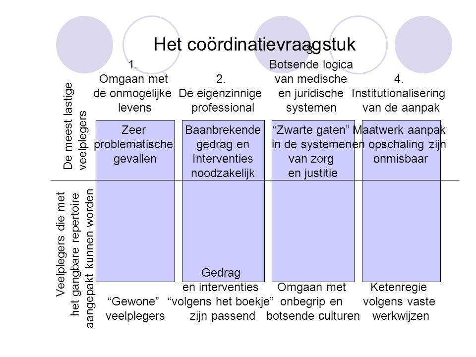 Het coördinatievraagstuk