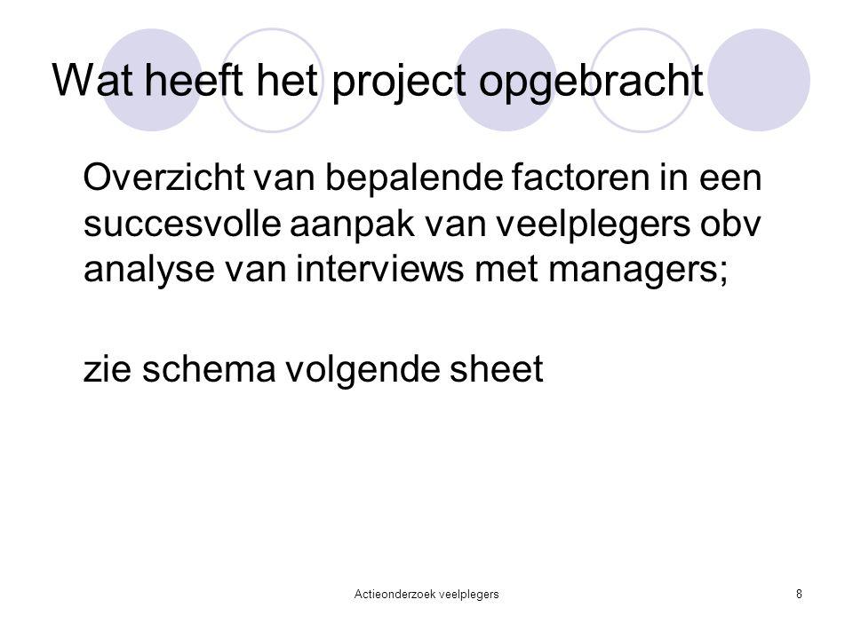 Wat heeft het project opgebracht