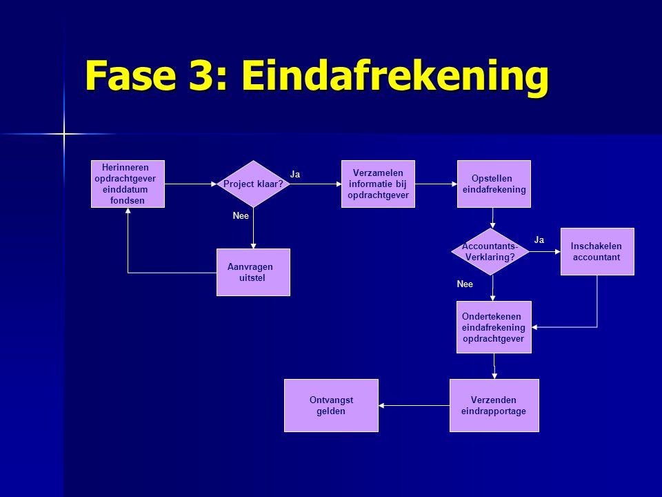 Fase 3: Eindafrekening Herinneren. opdrachtgever. einddatum. fondsen. Project klaar Verzamelen.