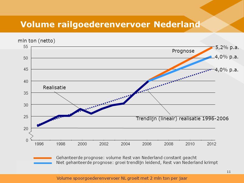 Volume railgoederenvervoer Nederland