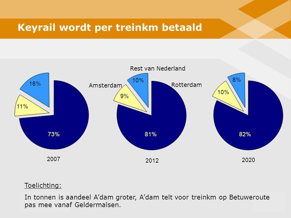 Keyrail wordt per treinkm betaald