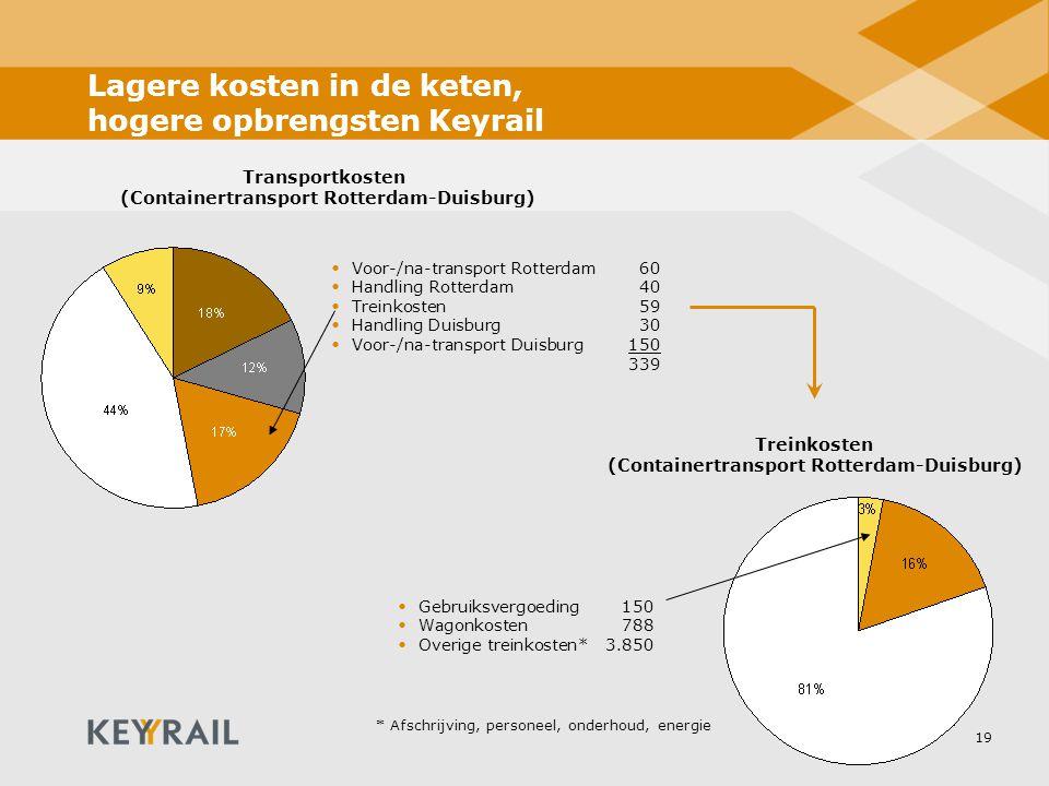 Lagere kosten in de keten, hogere opbrengsten Keyrail