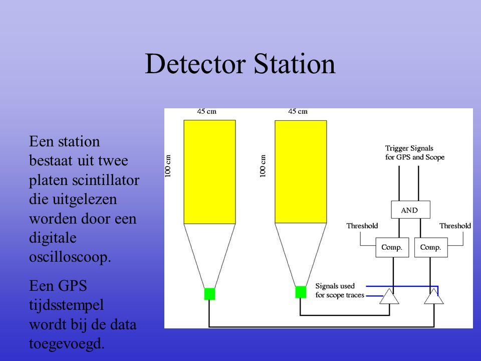 Detector Station Een station bestaat uit twee platen scintillator die uitgelezen worden door een digitale oscilloscoop.
