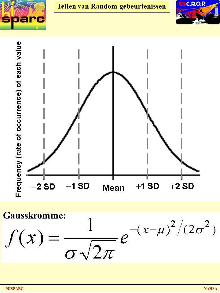 CROP In de wiskunde heeft deze kromme een naam: Gausskromme Gausskromme: