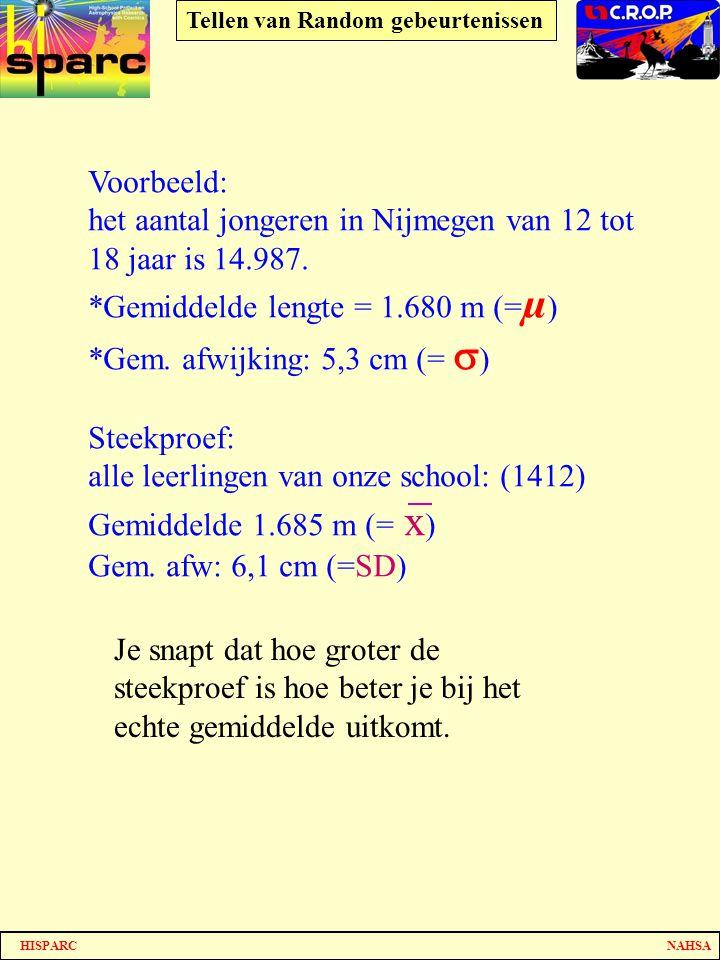 het aantal jongeren in Nijmegen van 12 tot 18 jaar is 14.987.