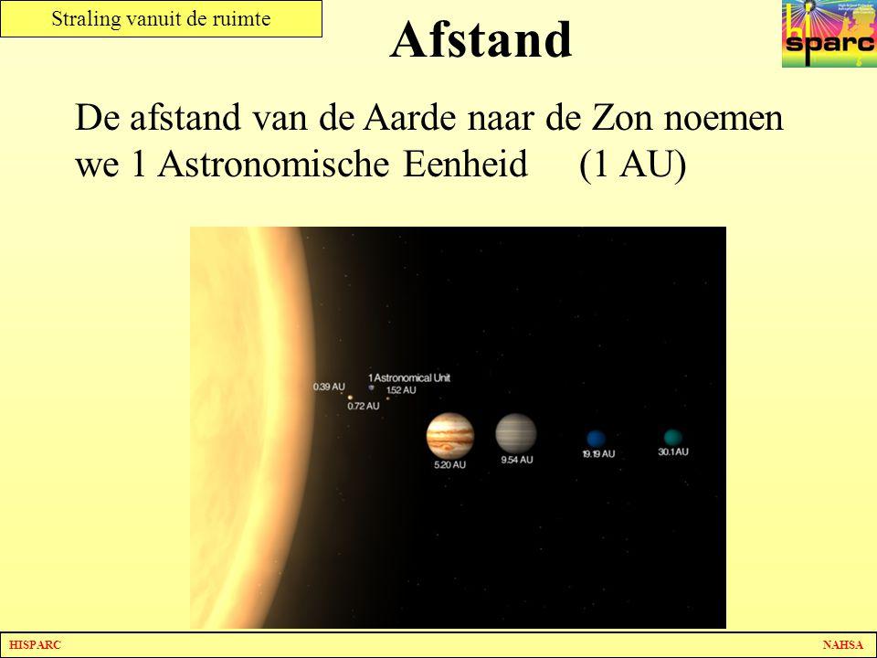 Afstand De afstand van de Aarde naar de Zon noemen we 1 Astronomische Eenheid (1 AU) Dia 27.3 maar nu met de afstanden erbij.