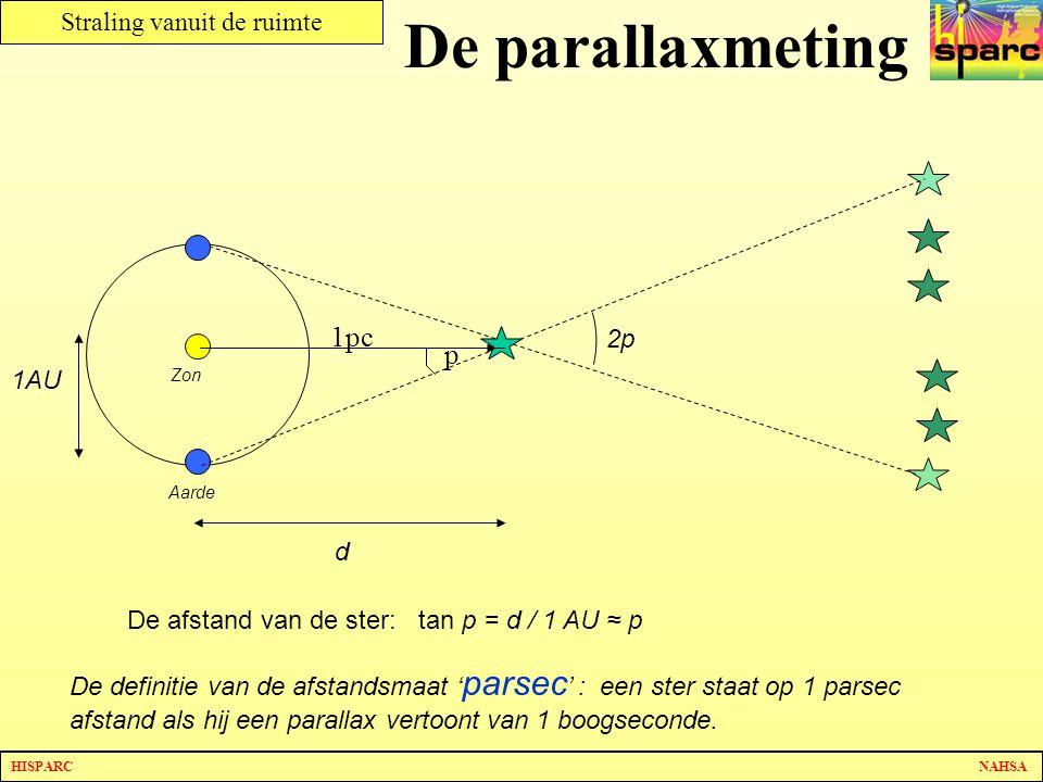 De parallaxmeting 1pc p 2p 1AU d