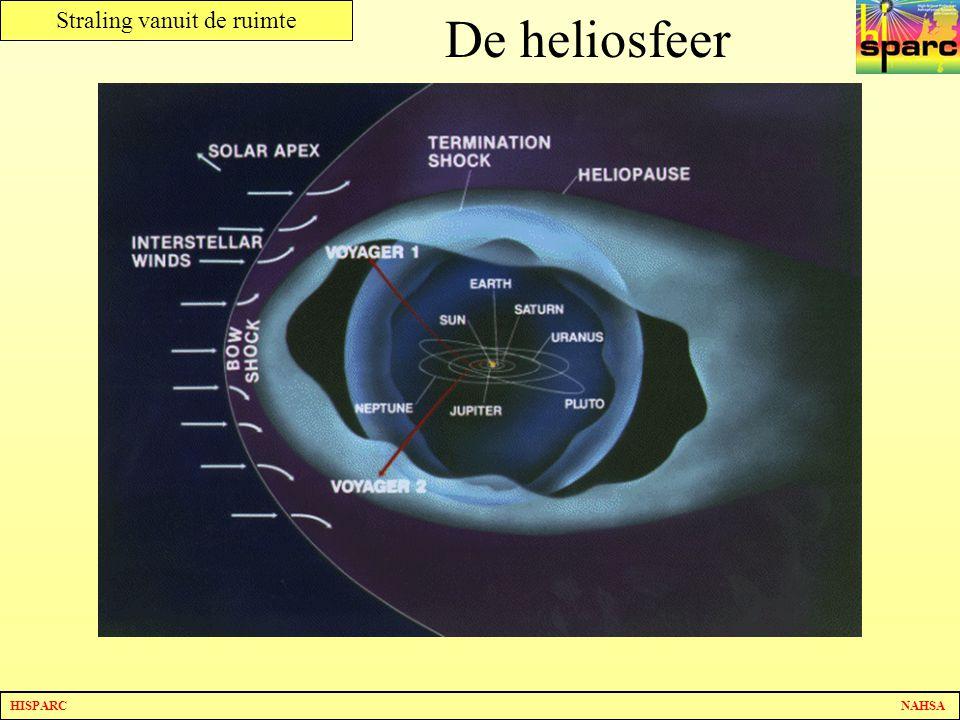 De heliosfeer De straling vanuit de ruimte wordt tegengehouden door de heliosfeer.