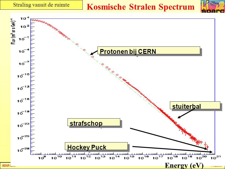Kosmische Stralen Spectrum