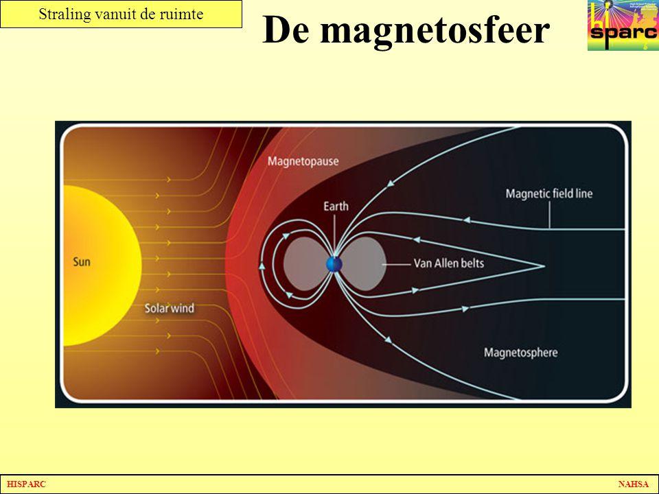 De magnetosfeer De (geladen) deeltjes die de zon uitzendt worden grotendeels door het aardmagnetisch veld afgebogen.