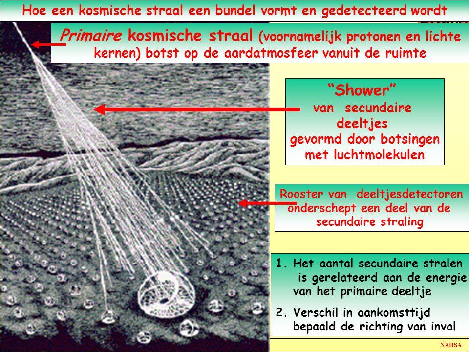 Hoe een kosmische straal een bundel vormt en gedetecteerd wordt