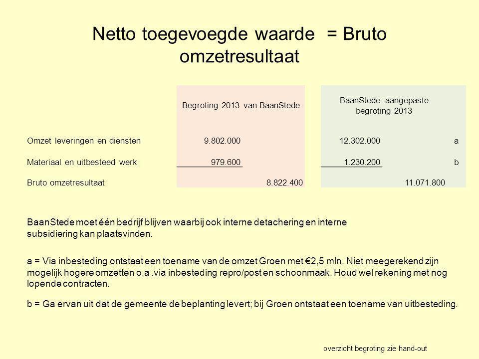 Netto toegevoegde waarde = Bruto omzetresultaat