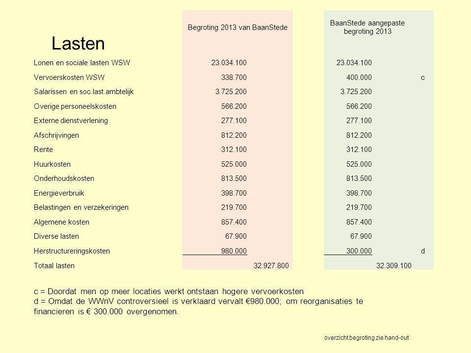 Lasten Begroting 2013 van BaanStede. BaanStede aangepaste begroting 2013. Lonen en sociale lasten WSW.