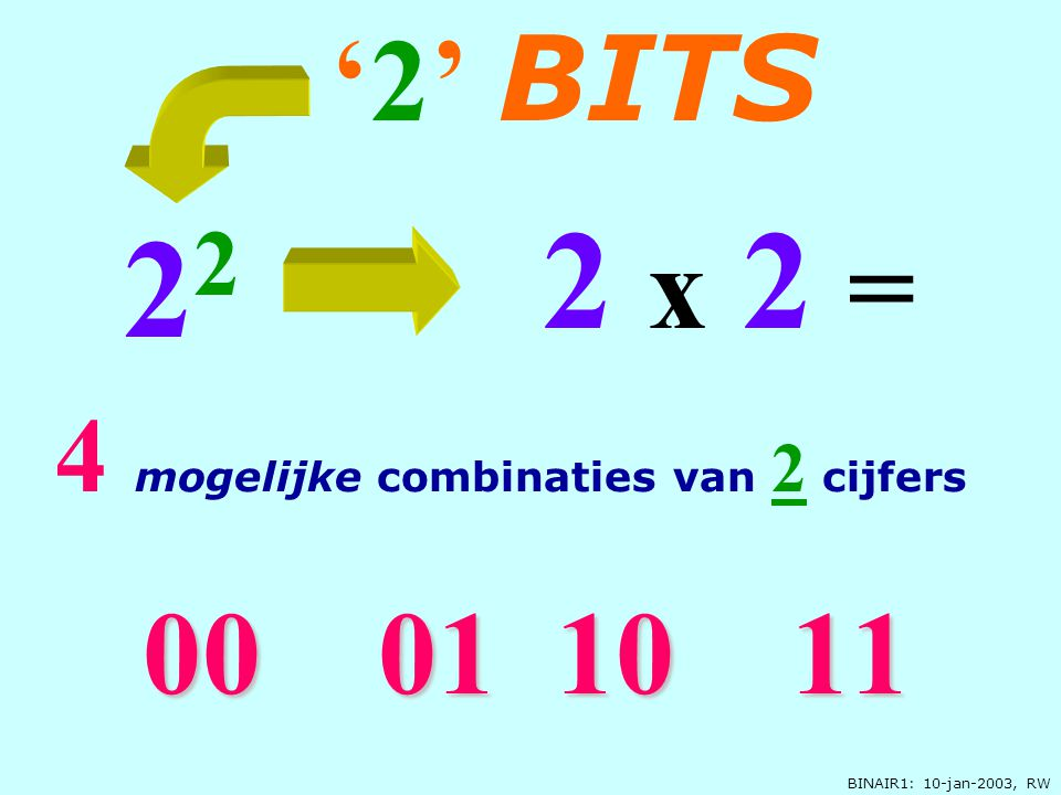 2 x 2 = 22 '2' BITS 00 01 10 11 4 mogelijke combinaties van 2 cijfers