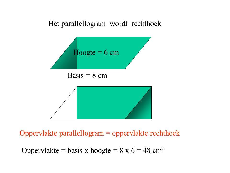 Het parallellogram wordt rechthoek