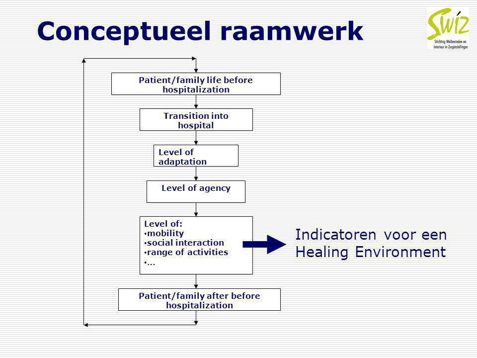 Conceptueel raamwerk Indicatoren voor een Healing Environment