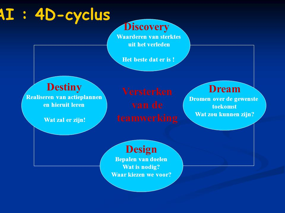 AI : 4D-cyclus Discovery Destiny Versterken van de teamwerking Dream
