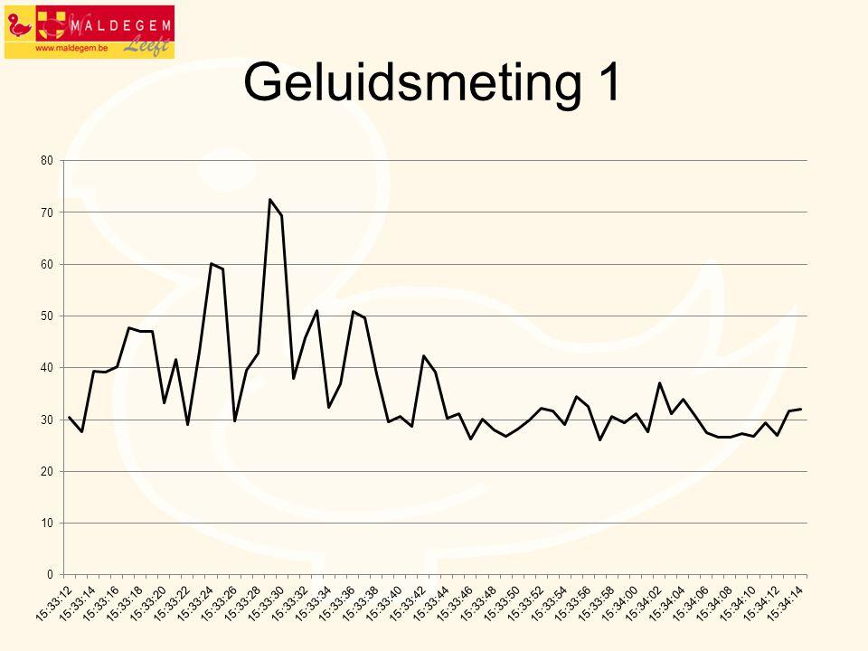 Geluidsmeting 1