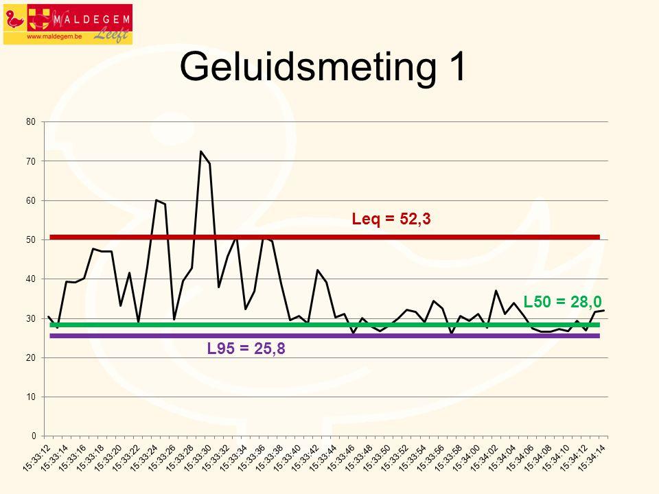 Geluidsmeting 1 Leq = 52,3 L50 = 28,0 L95 = 25,8