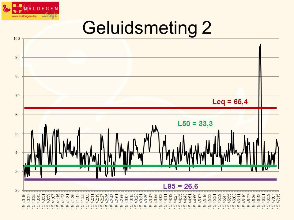Geluidsmeting 2 Leq = 65,4 L50 = 33,3 L95 = 26,6