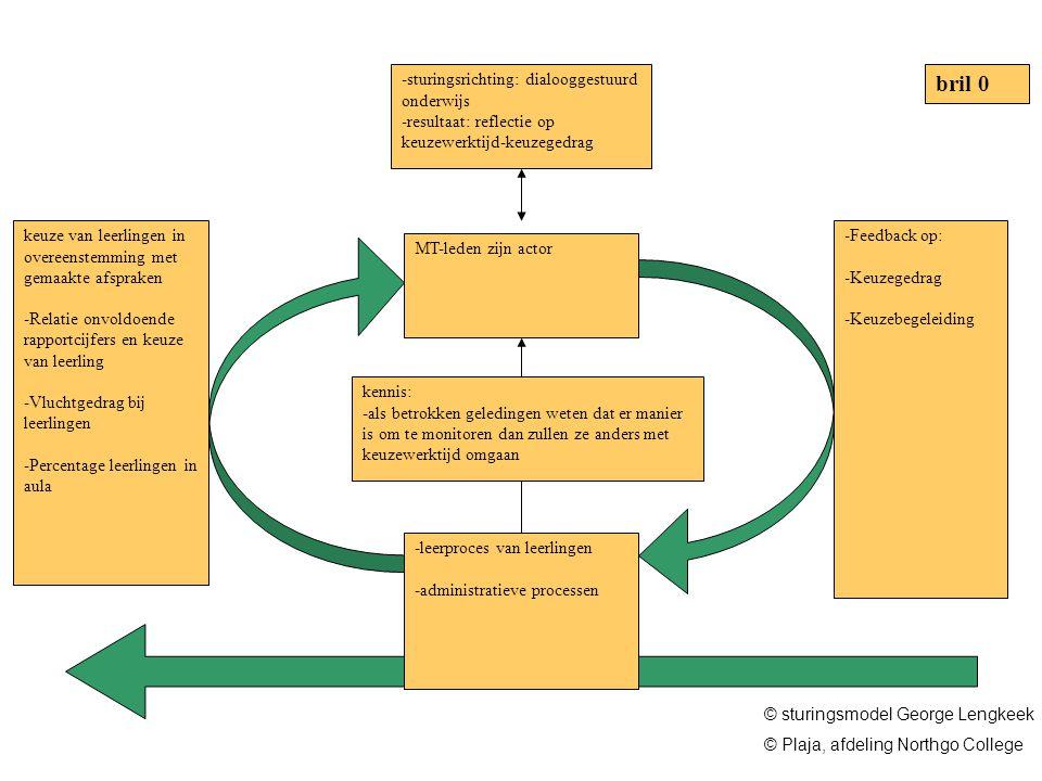 bril 0 sturingsrichting: dialooggestuurd onderwijs