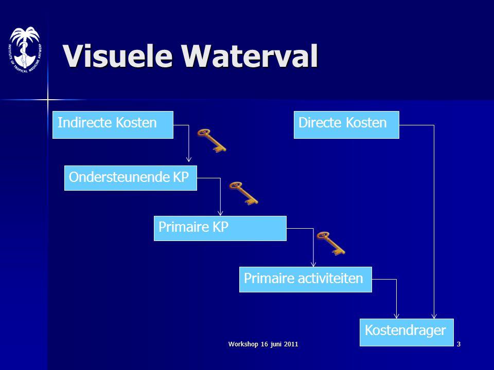 Visuele Waterval Indirecte Kosten Directe Kosten Ondersteunende KP
