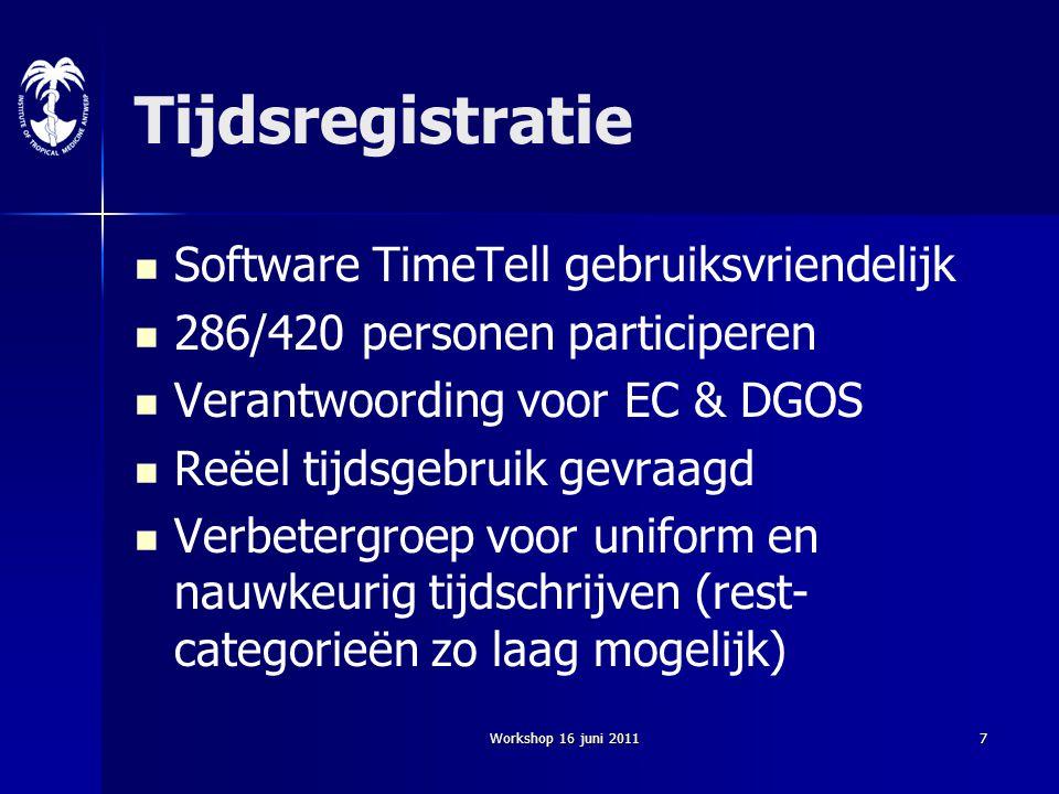 Tijdsregistratie Software TimeTell gebruiksvriendelijk