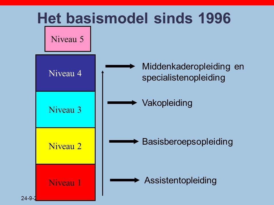 Het basismodel sinds 1996 Niveau 5