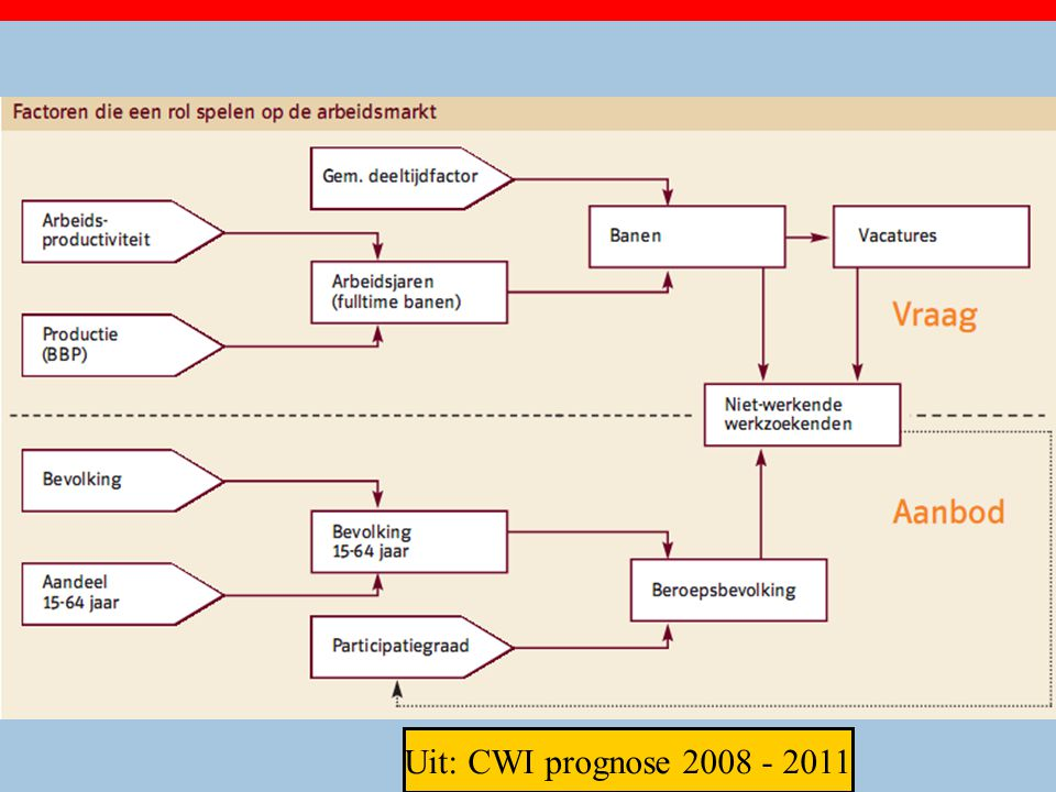 Uit: CWI prognose 2008 - 2011 20
