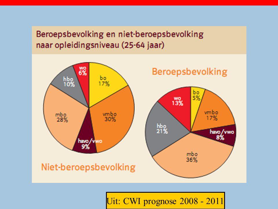 Uit: CWI prognose 2008 - 2011 21