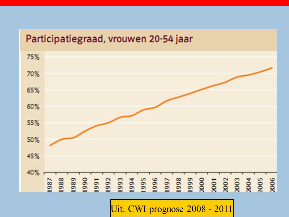 Uit: CWI prognose 2008 - 2011 22