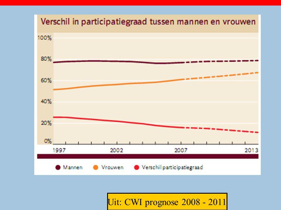 Uit: CWI prognose 2008 - 2011 23