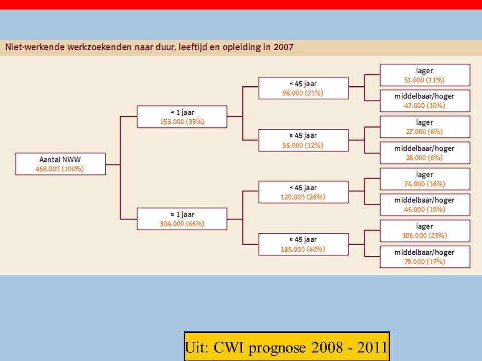 Uit: CWI prognose 2008 - 2011 24