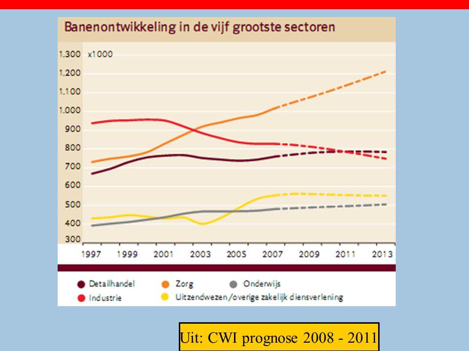 Uit: CWI prognose 2008 - 2011 25