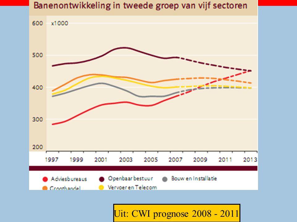 Uit: CWI prognose 2008 - 2011 26