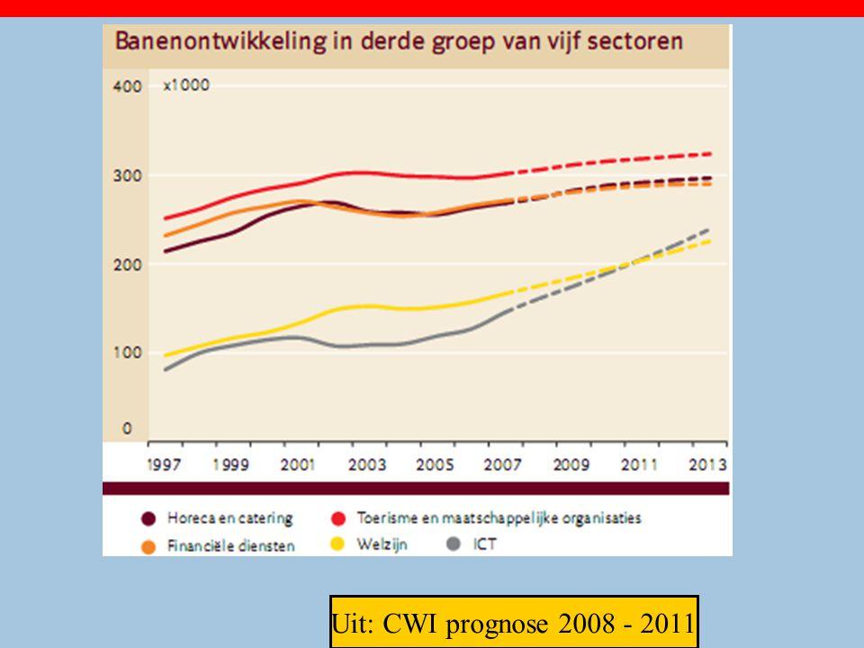 Uit: CWI prognose 2008 - 2011 27