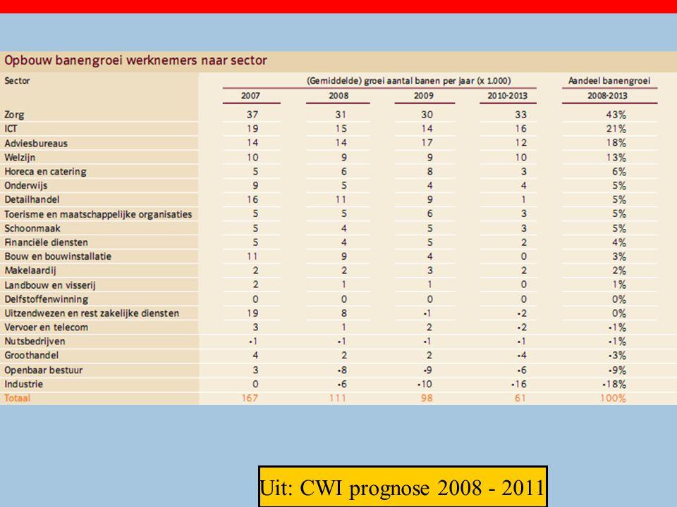 Uit: CWI prognose 2008 - 2011 28