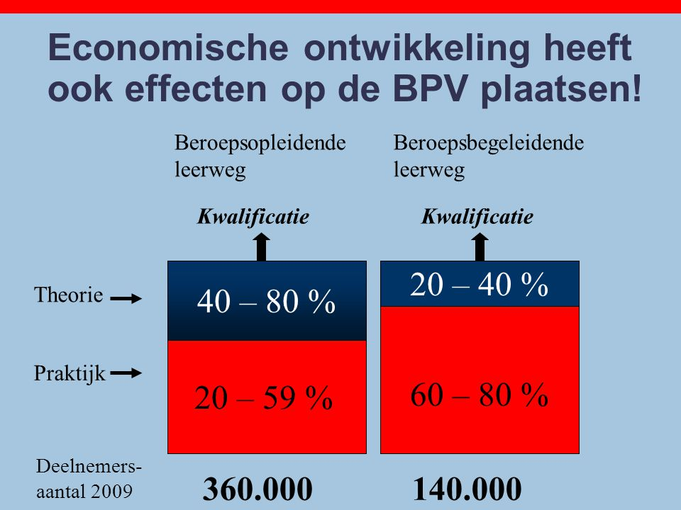 Economische ontwikkeling heeft ook effecten op de BPV plaatsen!