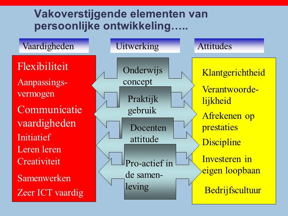 Vakoverstijgende elementen van persoonlijke ontwikkeling…..