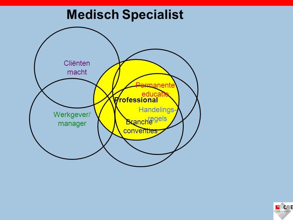 Medisch Specialist Cliënten macht Permanente educatie Professional