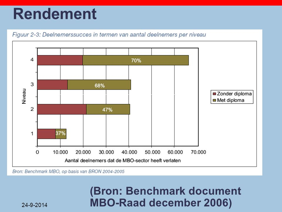 Rendement (Bron: Benchmark document MBO-Raad december 2006) 5-4-2017