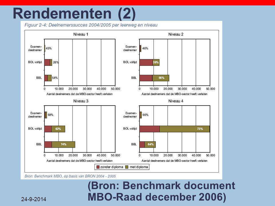 Rendementen (2) (Bron: Benchmark document MBO-Raad december 2006)
