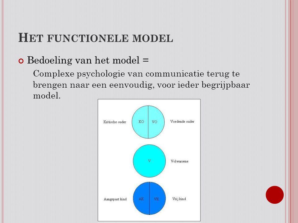 Het functionele model Bedoeling van het model =