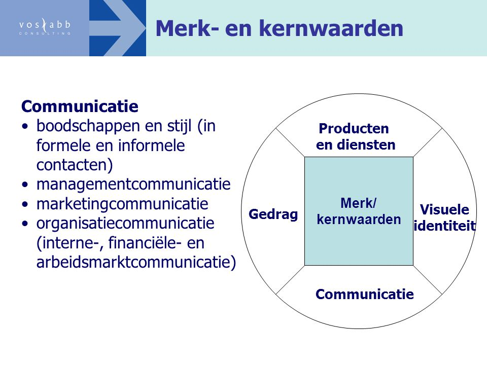 Merk- en kernwaarden Communicatie