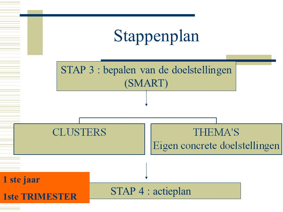 STAP 3 : bepalen van de doelstellingen (SMART)